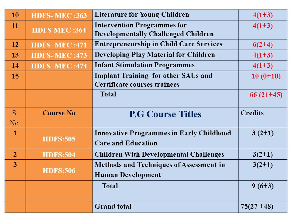 P.G Course Titles 10 HDFS- MEC :363 Literature for Young Children