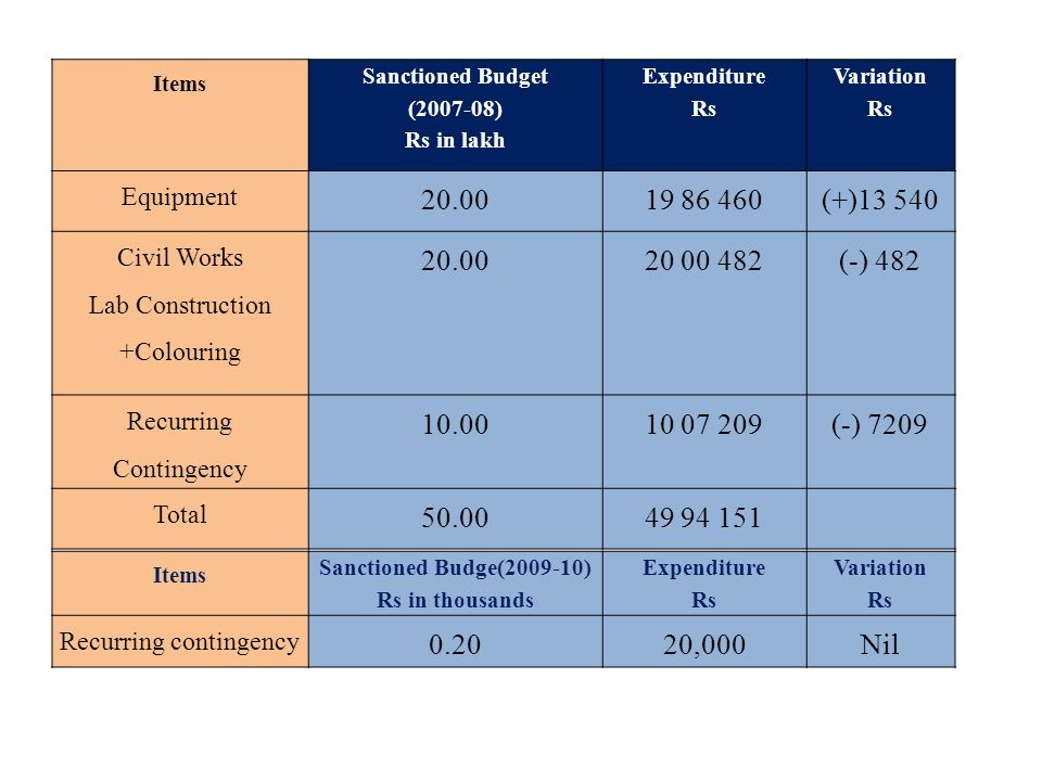 Items Sanctioned Budget. ( ) Rs in lakh. Expenditure. Rs. Variation. Equipment