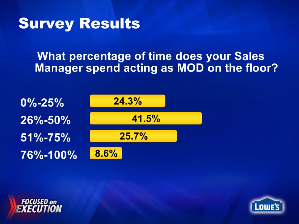 Survey Results What percentage of time does your Sales Manager spend acting as MOD on the floor 0%-25%