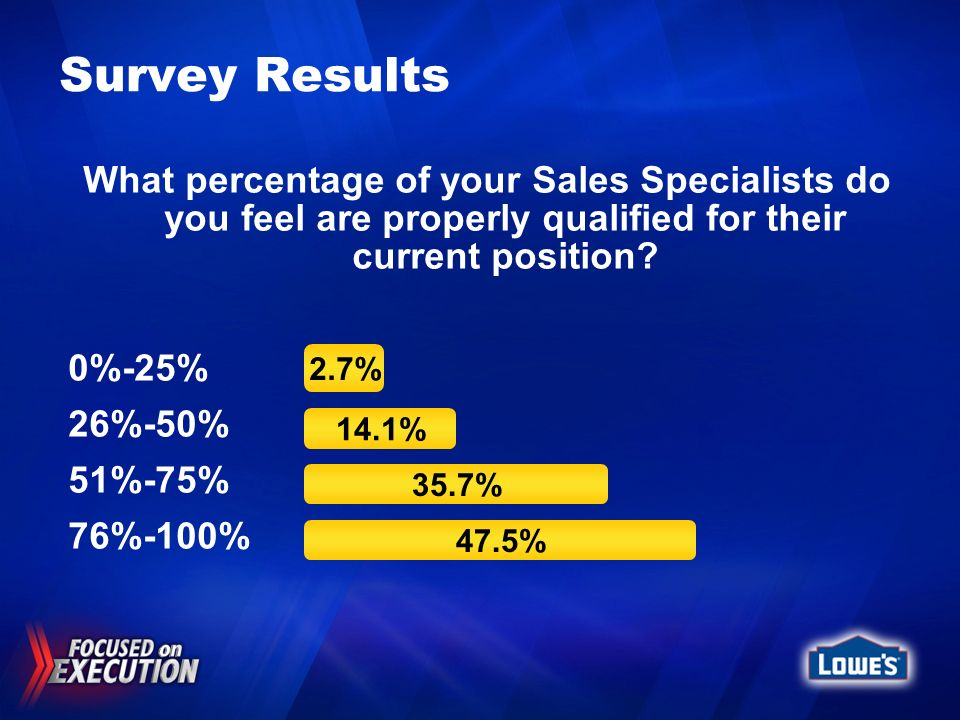 Survey Results What percentage of your Sales Specialists do you feel are properly qualified for their current position