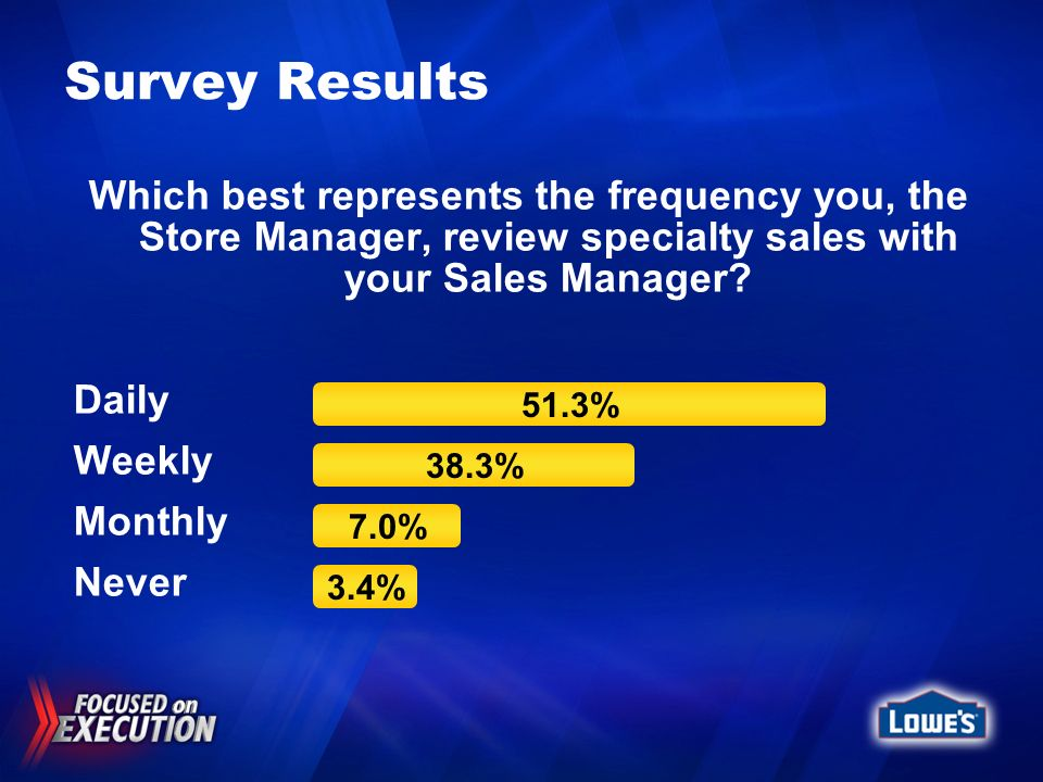 Survey Results Which best represents the frequency you, the Store Manager, review specialty sales with your Sales Manager