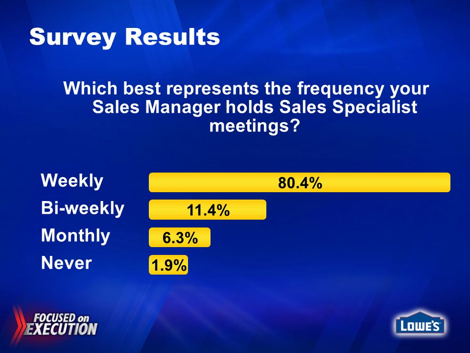 Survey Results Which best represents the frequency your Sales Manager holds Sales Specialist meetings