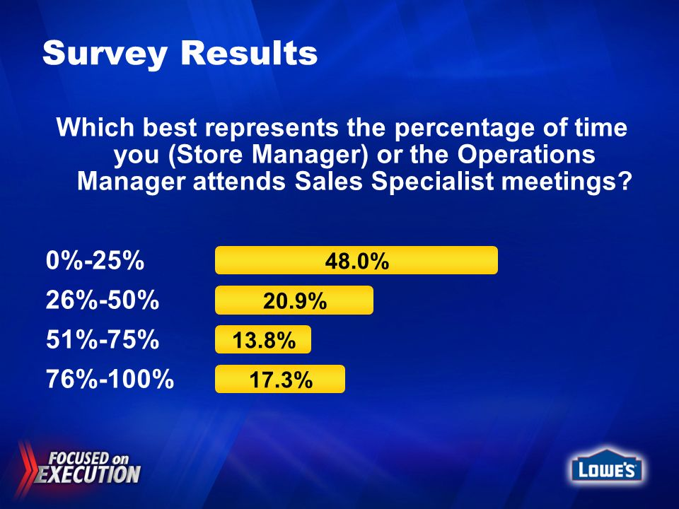 Survey Results Which best represents the percentage of time you (Store Manager) or the Operations Manager attends Sales Specialist meetings