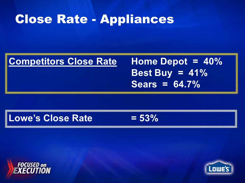 Close Rate - Appliances