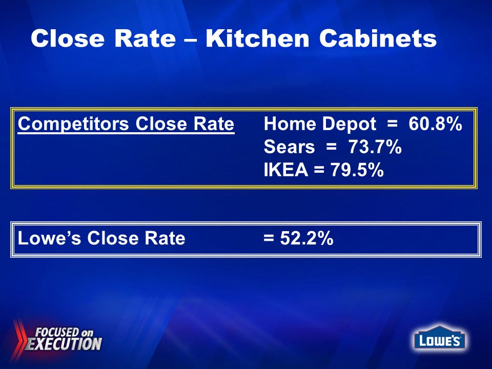 Close Rate – Kitchen Cabinets