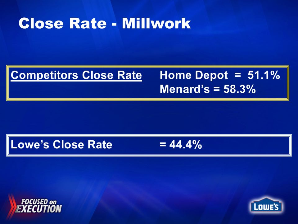 Close Rate - Millwork Competitors Close Rate Home Depot = 51.1%