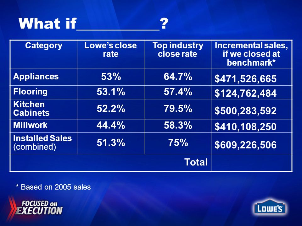 Top industry close rate Incremental sales, if we closed at benchmark*