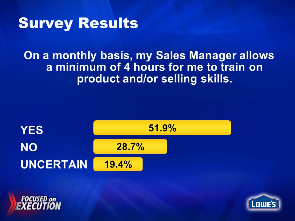 Survey Results On a monthly basis, my Sales Manager allows a minimum of 4 hours for me to train on product and/or selling skills.