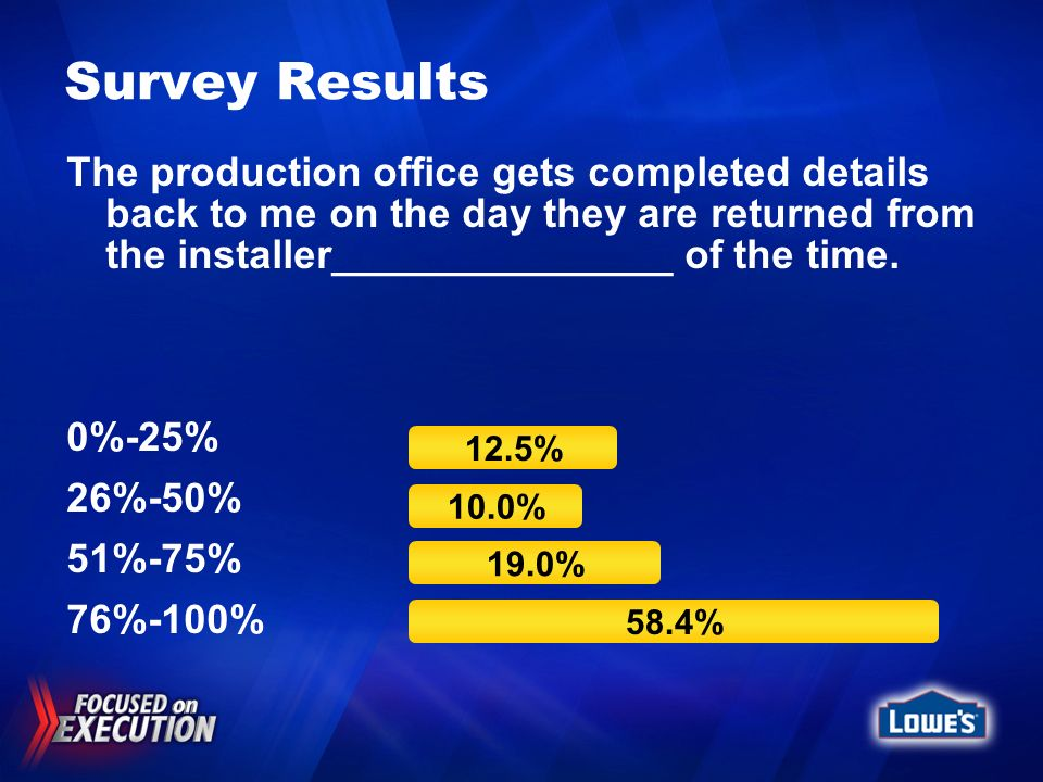 Survey Results The production office gets completed details back to me on the day they are returned from the installer_______________ of the time.