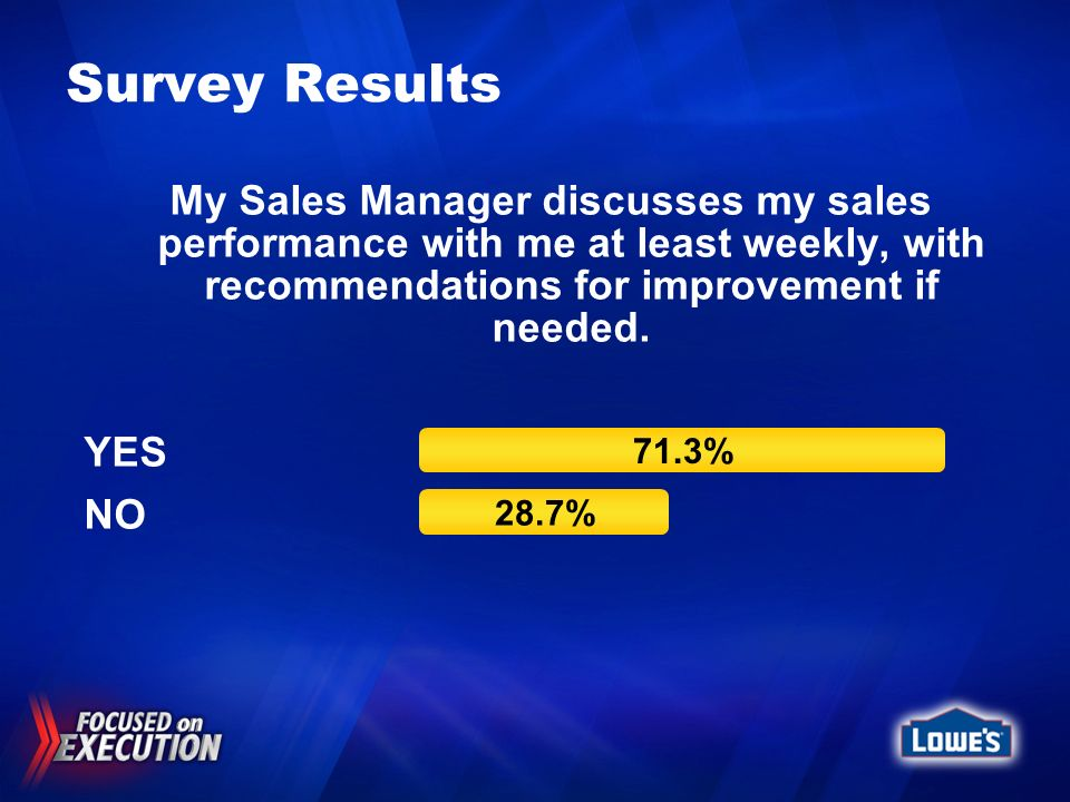 Survey Results My Sales Manager discusses my sales performance with me at least weekly, with recommendations for improvement if needed.