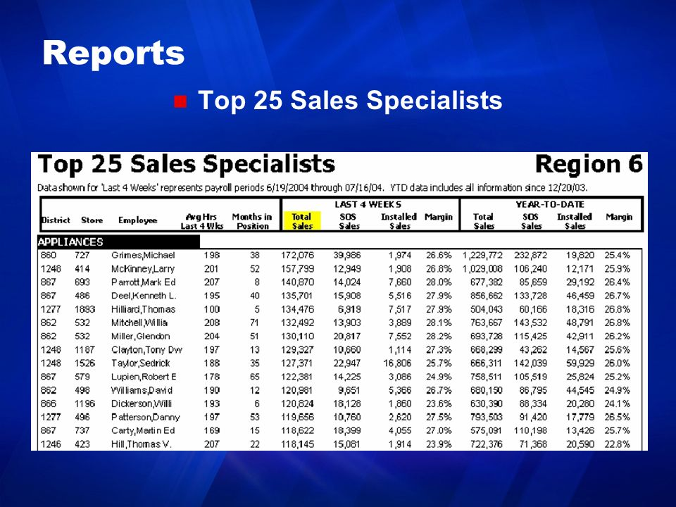 Reports Top 25 Sales Specialists