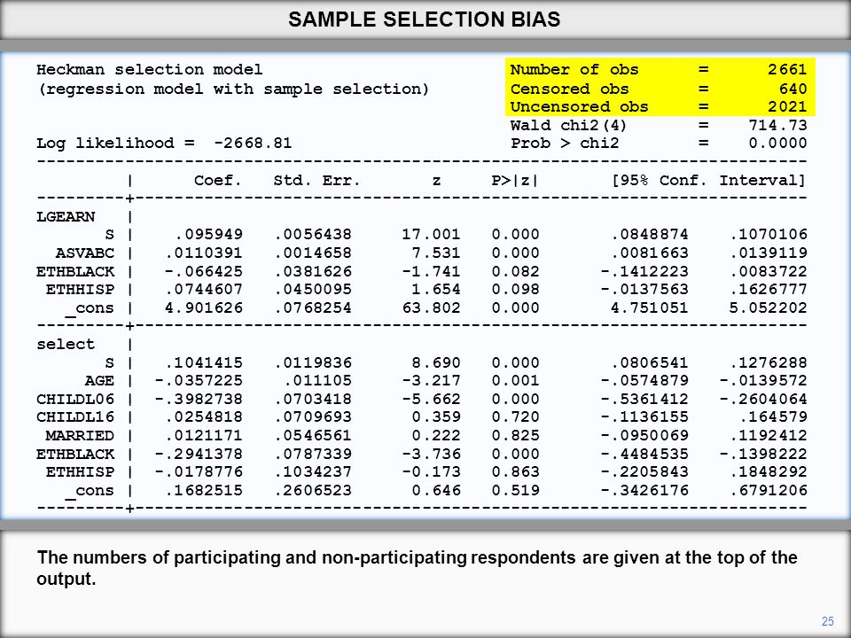 SAMPLE SELECTION BIAS Heckman selection model Number of obs =