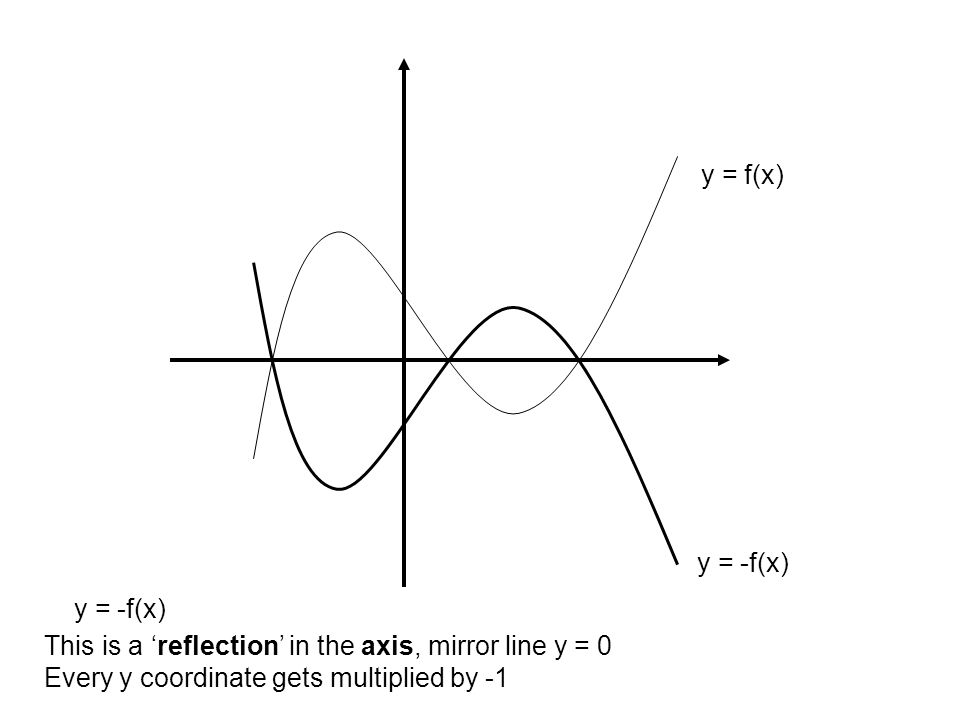 y = f(x) y = -f(x) y = -f(x) This is a 'reflection' in the axis, mirror line y = 0.