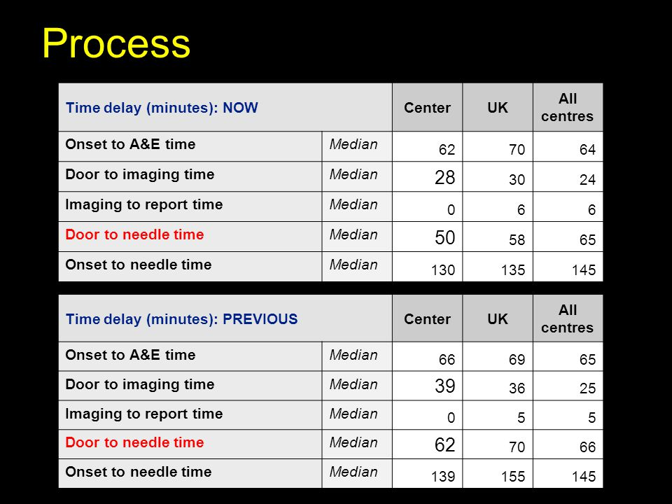 Process 28 50 39 62 Time delay (minutes): NOW Center UK All centres