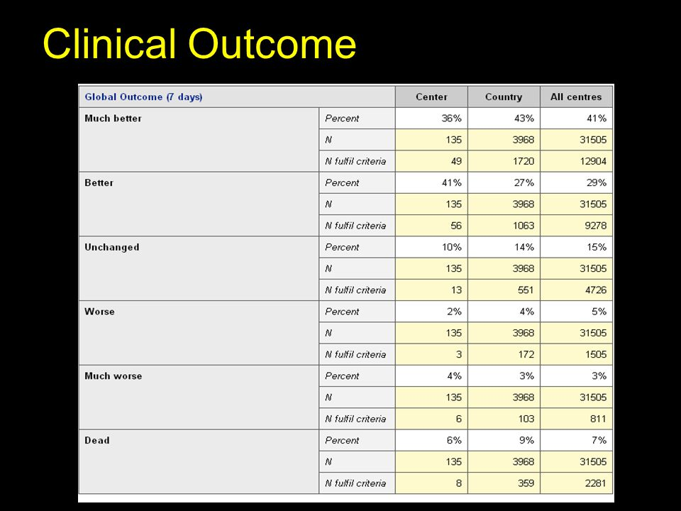 Clinical Outcome