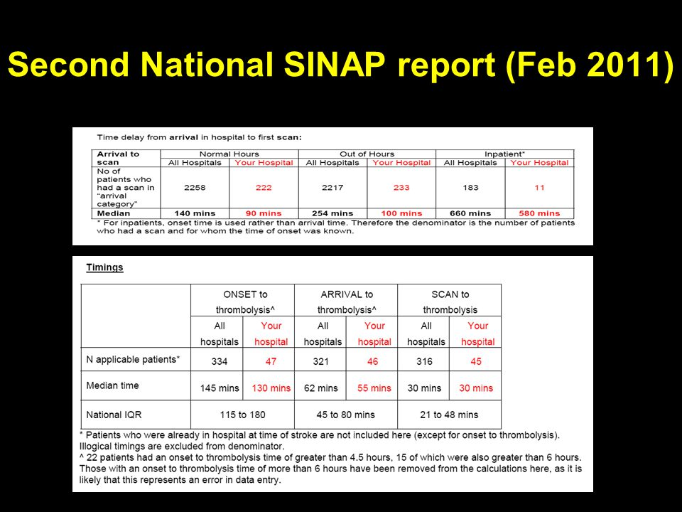 Second National SINAP report (Feb 2011)