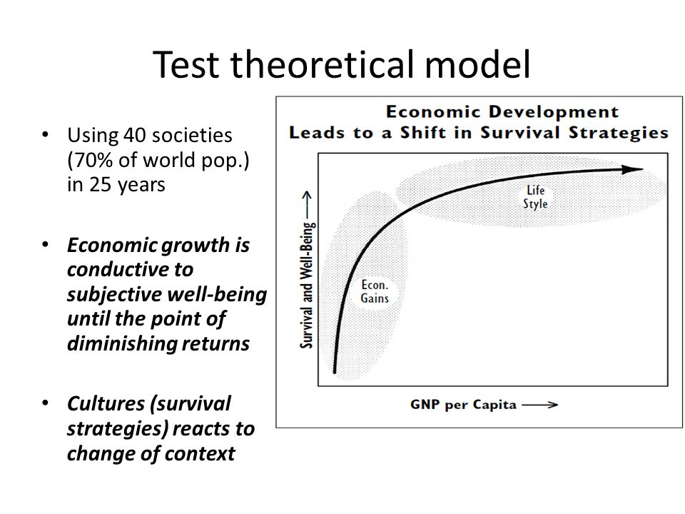 Test theoretical model