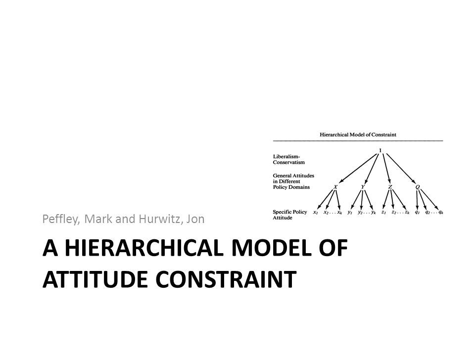 A Hierarchical model of attitude constraint