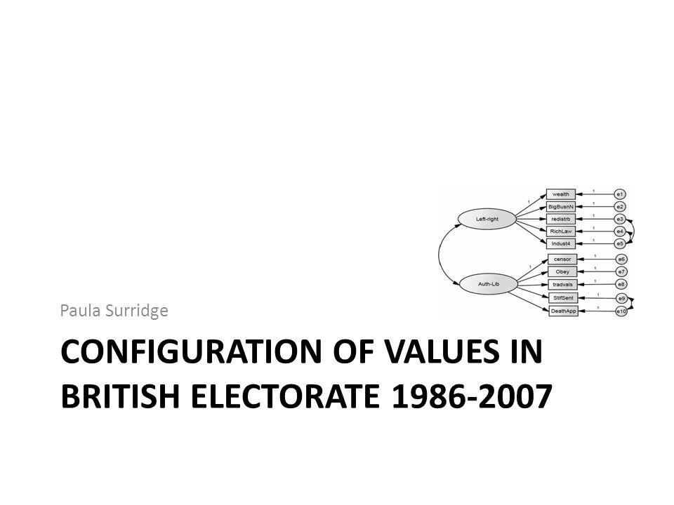 Configuration of Values in British Electorate 1986-2007