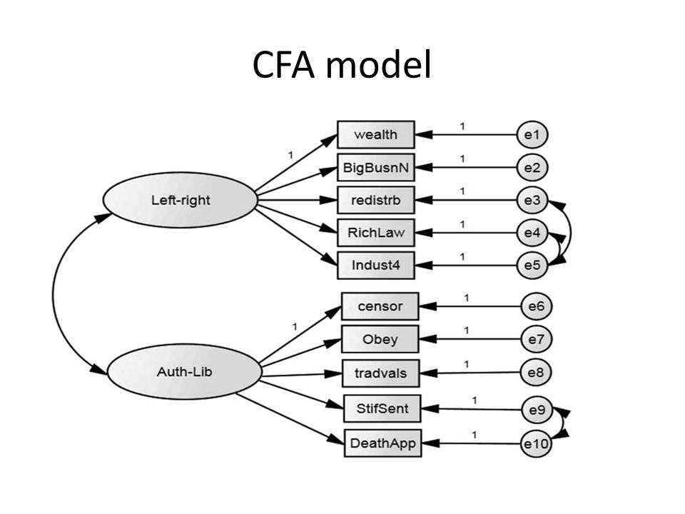 CFA model