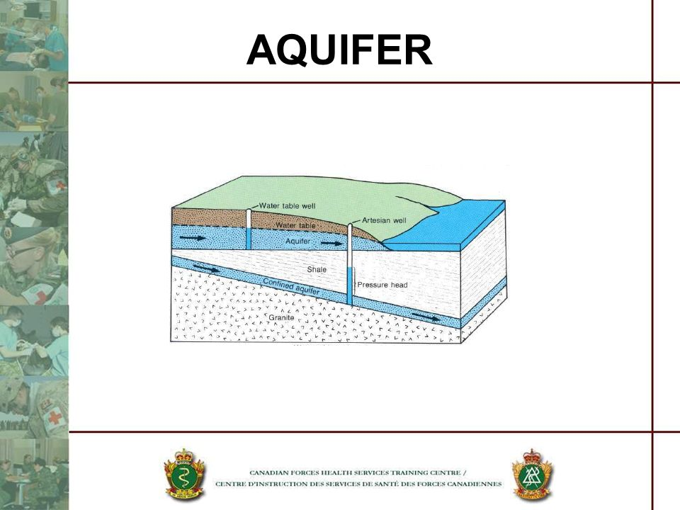 AQUIFER The graphic shows the difference between a confined and unconfined aquifer.