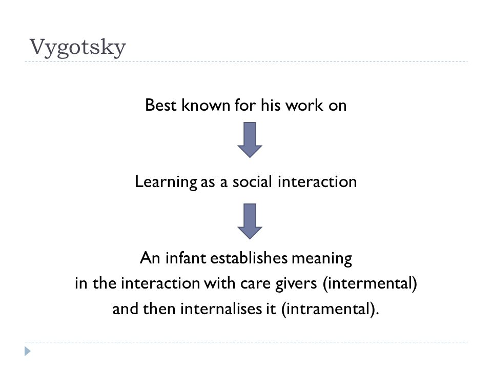Vygotsky Best known for his work on Learning as a social interaction