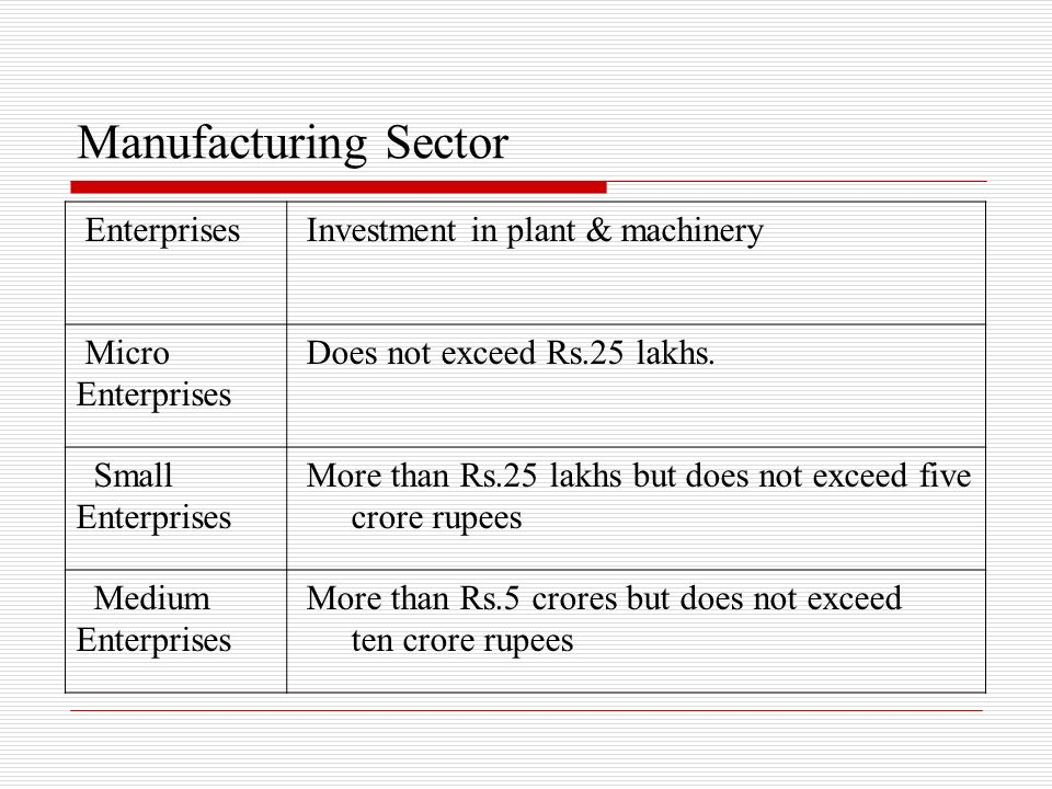 Manufacturing Sector Enterprises Investment in plant & machinery Micro