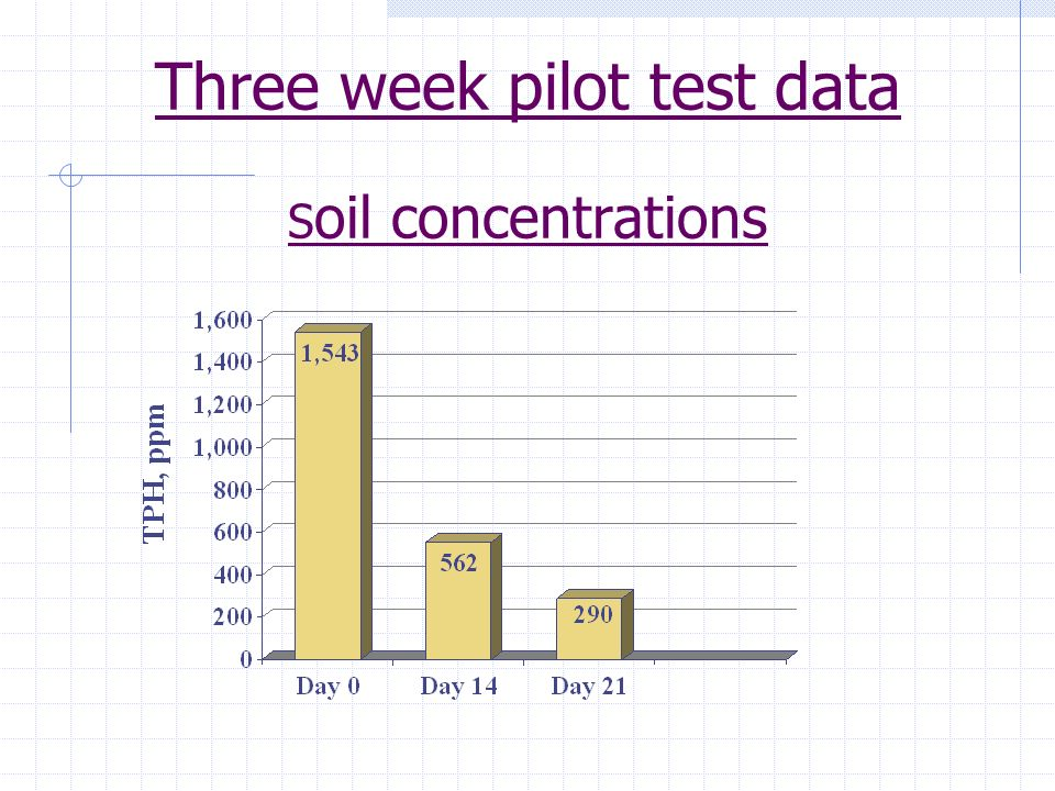 Three week pilot test data Soil concentrations