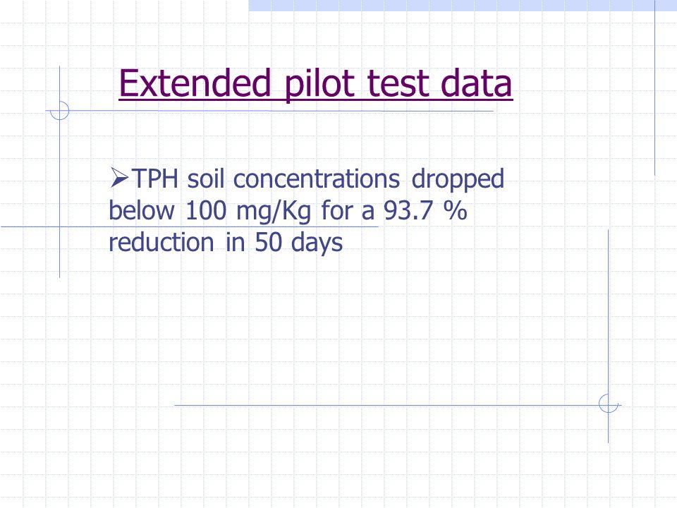 Extended pilot test data