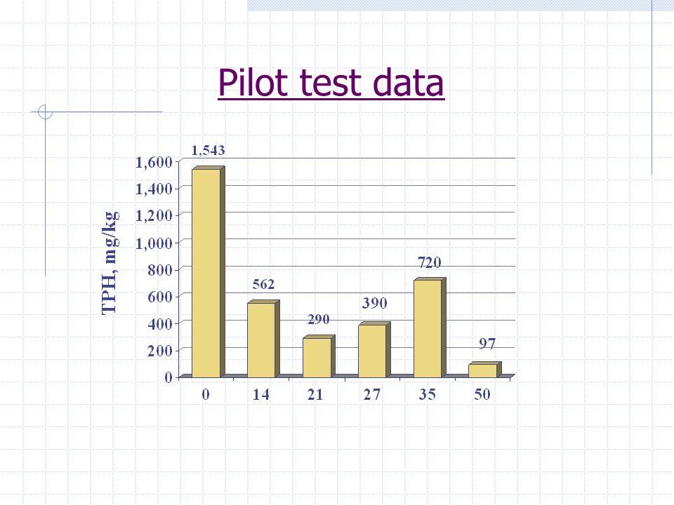 Pilot test data