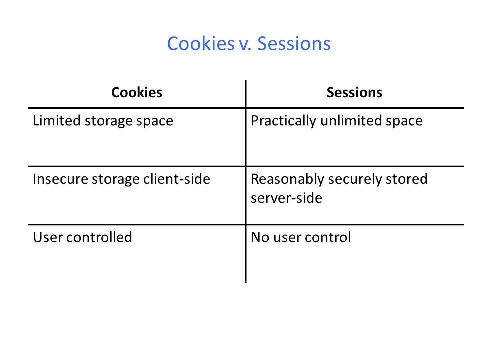 Cookies v. Sessions Cookies Sessions Limited storage space