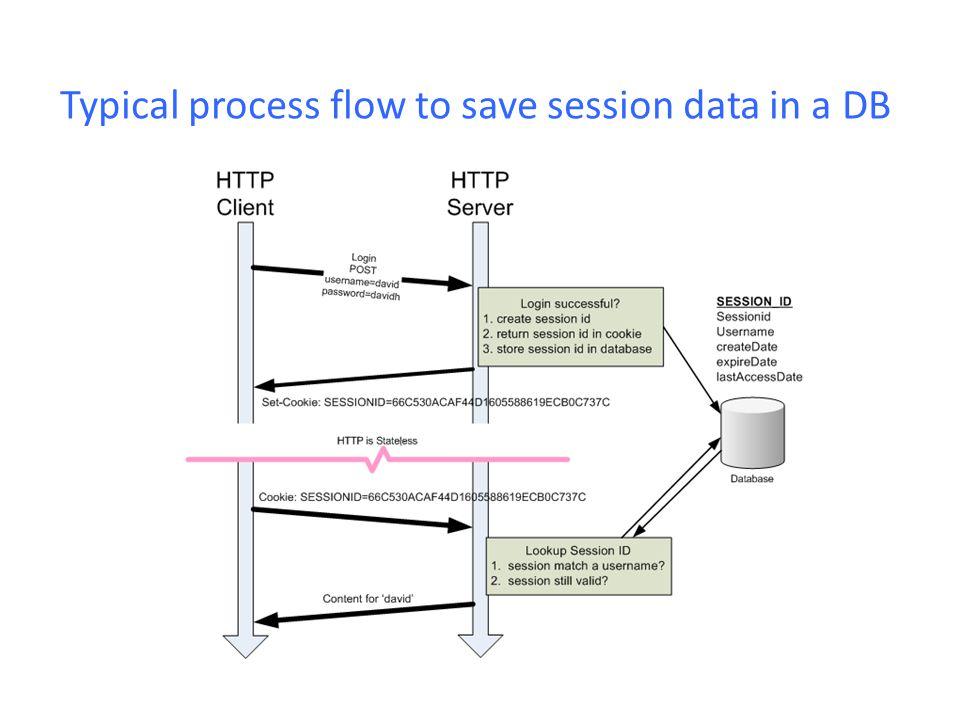 Typical process flow to save session data in a DB