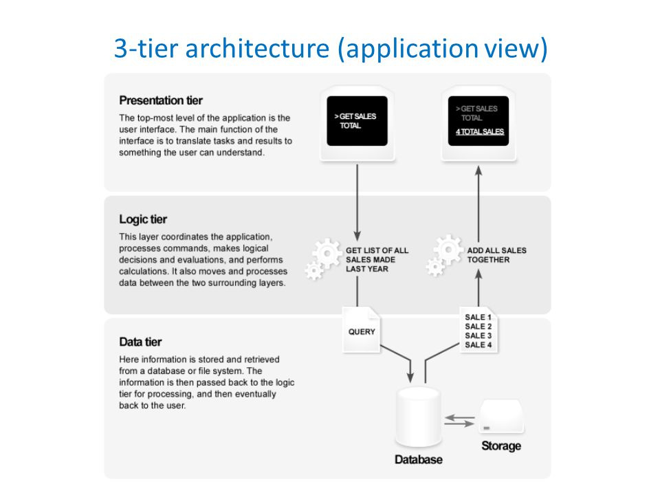 3-tier architecture (application view)
