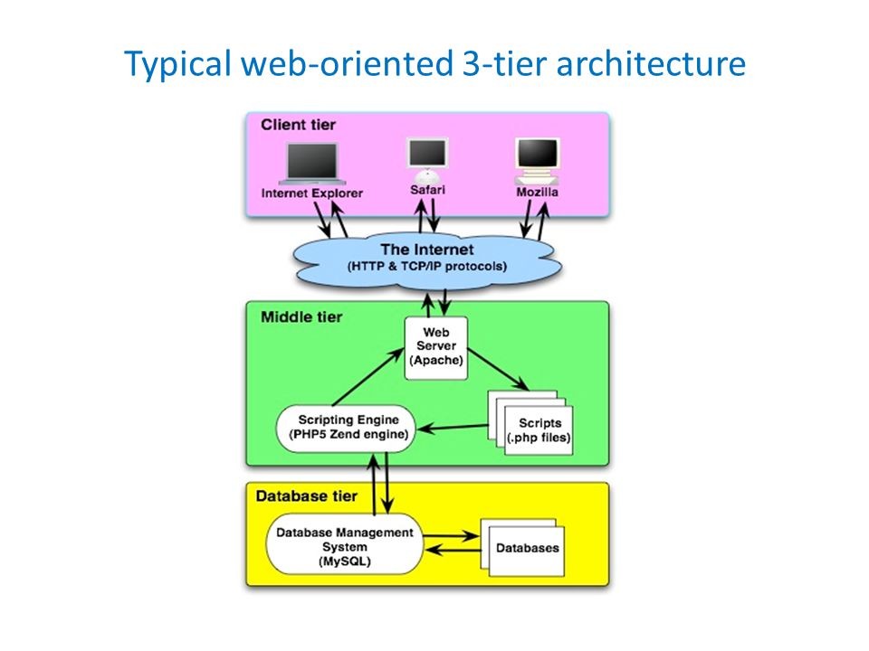 Typical web-oriented 3-tier architecture
