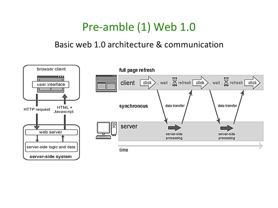 Basic web 1.0 architecture & communication