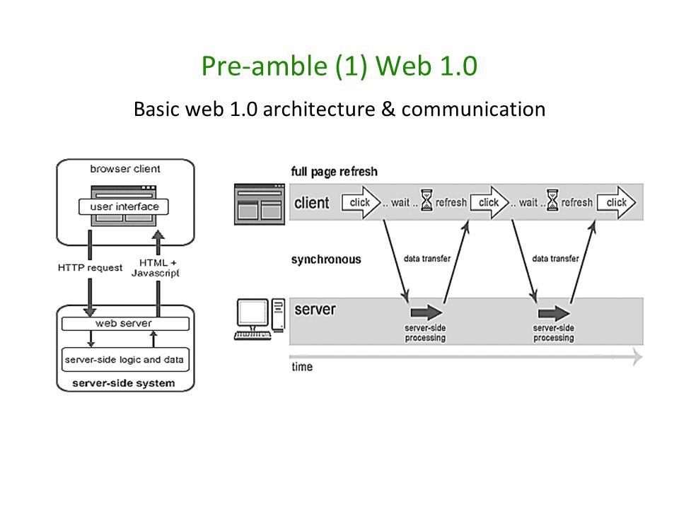 Basic web 1.0 architecture & communication