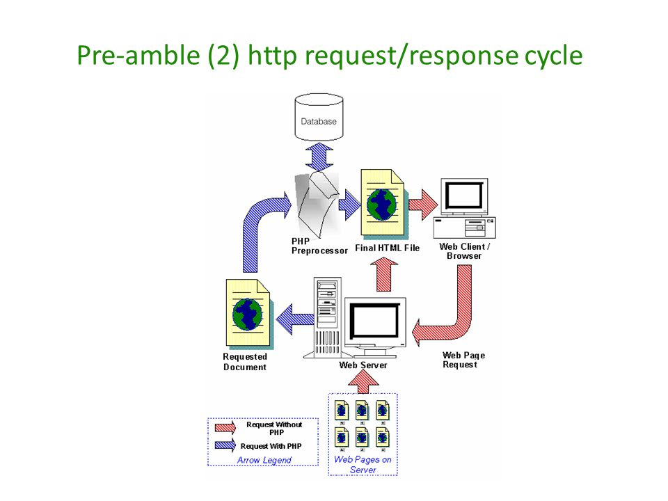 Pre-amble (2) http request/response cycle