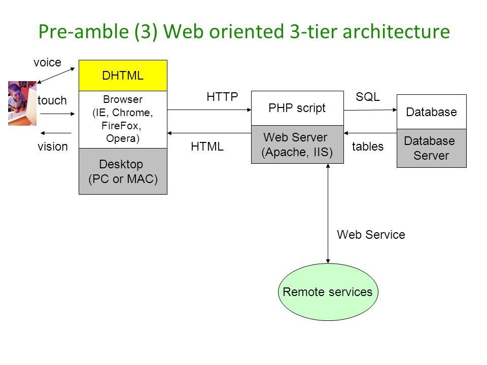 Pre-amble (3) Web oriented 3-tier architecture