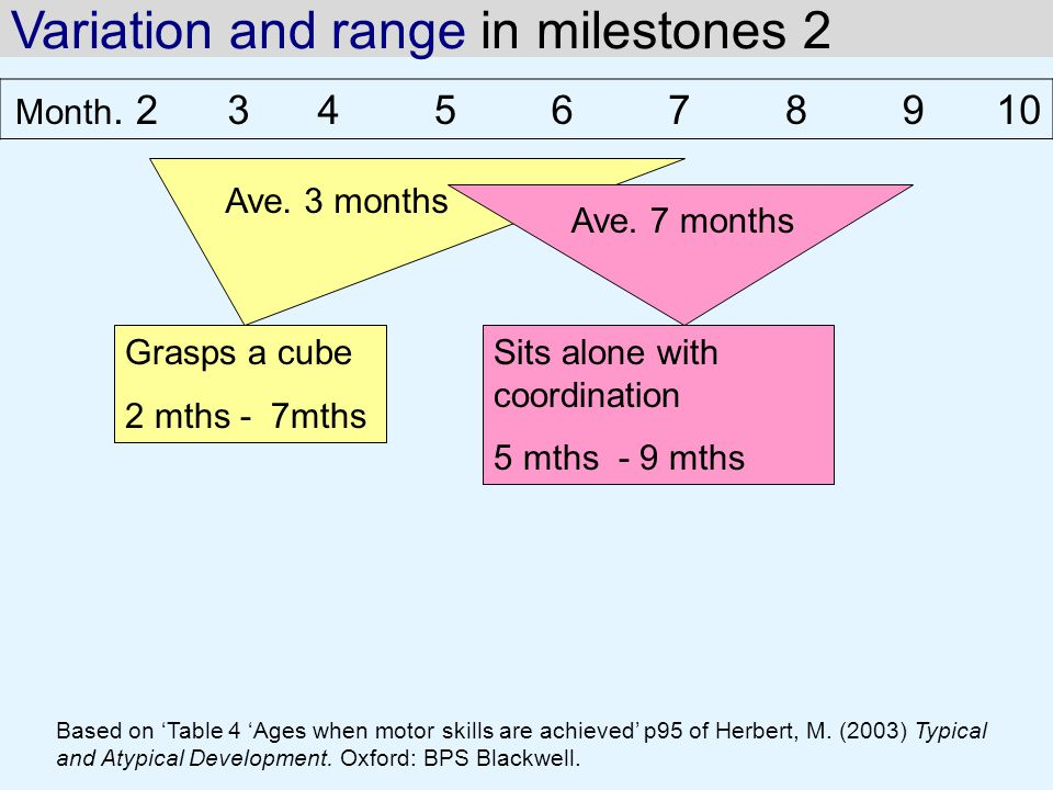 Variation and range in milestones 2