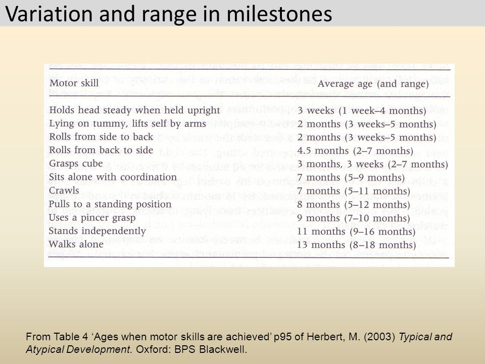 Variation and range in milestones