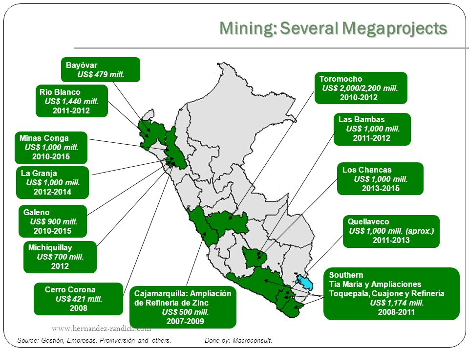 Mining: Several Megaprojects