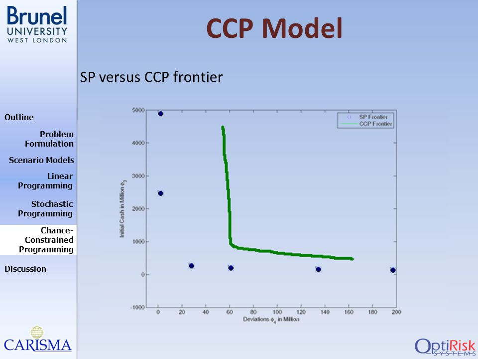 CCP Model SP versus CCP frontier