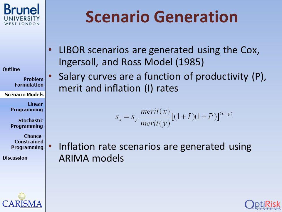 Scenario Generation LIBOR scenarios are generated using the Cox, Ingersoll, and Ross Model (1985)