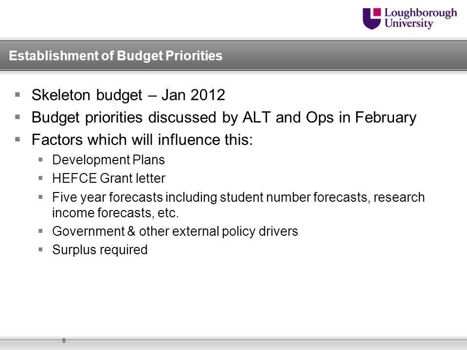 Establishment of Budget Priorities