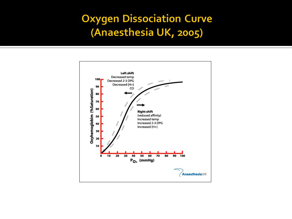 Oxygen Dissociation Curve (Anaesthesia UK, 2005)