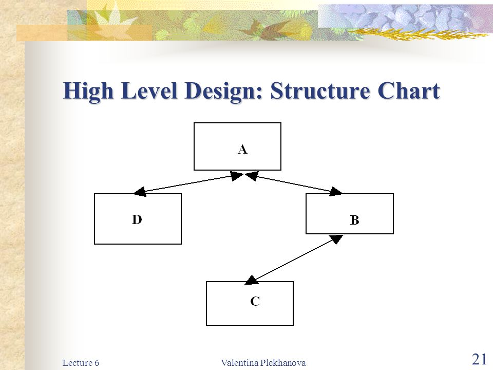 High Level Design: Structure Chart