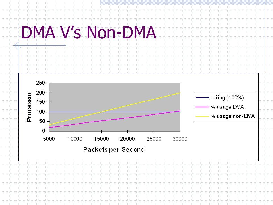 DMA V's Non-DMA