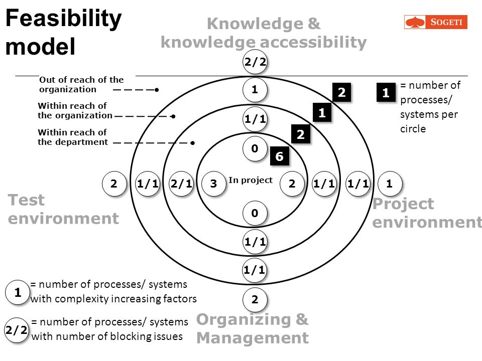 knowledge accessibility
