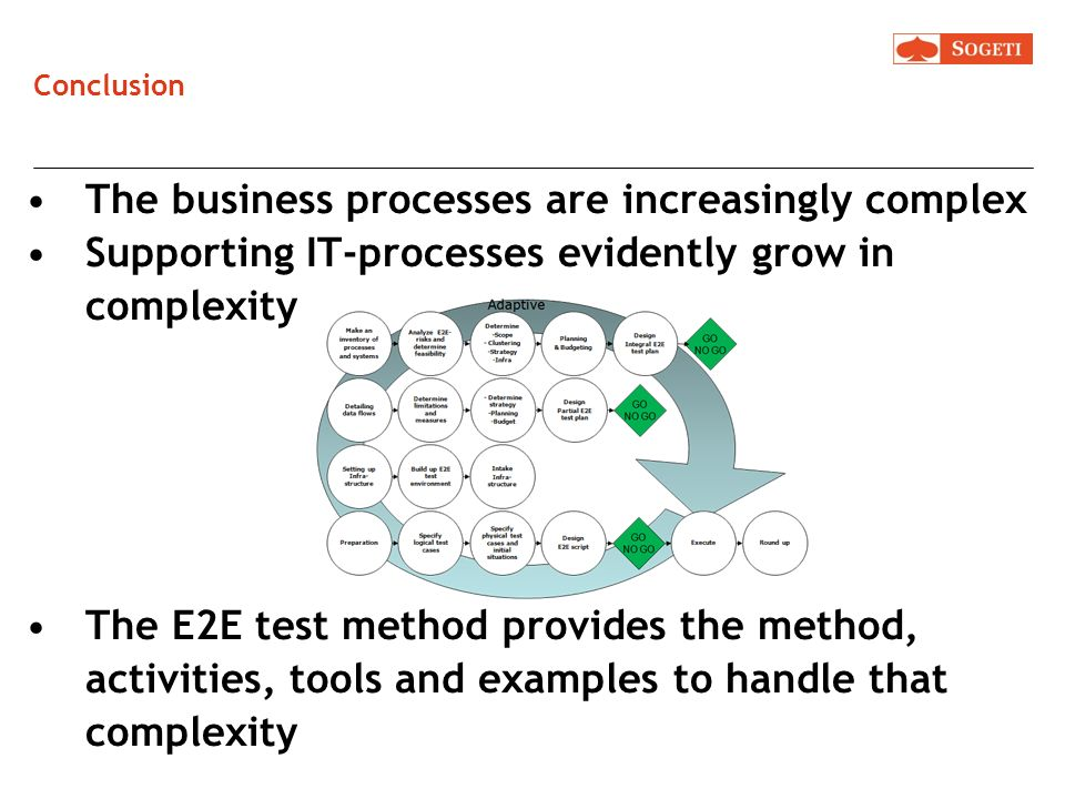 The business processes are increasingly complex
