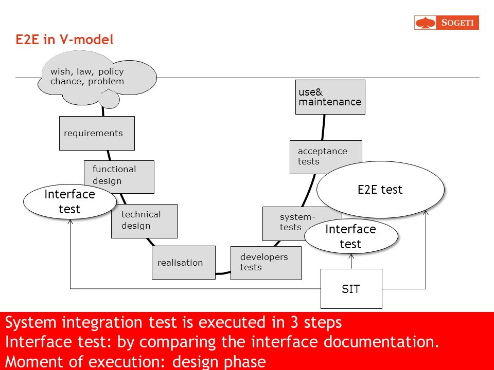 System integration test is executed in 3 steps